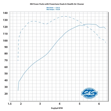 m8-power-pack-dyno